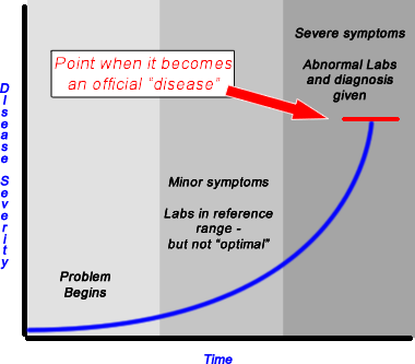 "Graph: at first disease as few symptoms, then minor sympotms and shows in functional labs. Finally the conventional labs become abnormal and an official ""disease"" can finally be diagnosed"